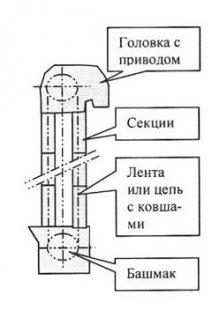 elevator-lentochnyj-kovshovyj