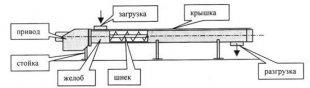 konvejer-vintovoj-dlya-mukomolnoj-promyshlennosti-rz-bksh-160-200-250-315-400bksh-160-200-250-315-400