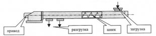 konvejer-vintovoj-kv1-dlya-ptitsevodstva