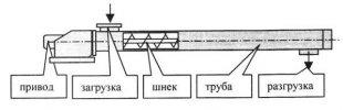konvejer-vintovoj-rz-dkv-t-160-200-250-315-400