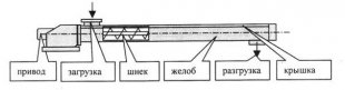 konvejer-vintovoj-statsionarnyj-obshchepromyshlennogo-naznacheniya-g1-20-16p-g1-32-25p-g1-40-30p-g1-50-40p